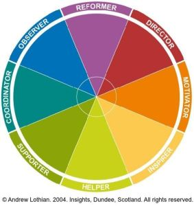 Psychology for Screenwriters - Phil lowe - insights-eight-type-colour-wheel